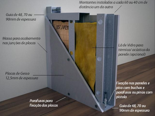 Esquema básico - dry wall